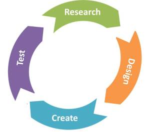 User Experience Design Cycle